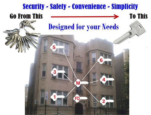 image of an apartment building and how a master key system works