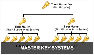 Illustration of how a Master Key System works in a commercial building